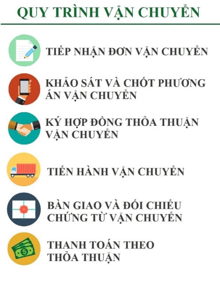 quy trinh van chuyen hang di Lao